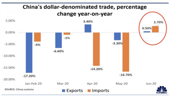 Потребительские стимулы в развитых странах «спасают» китайский экспорт