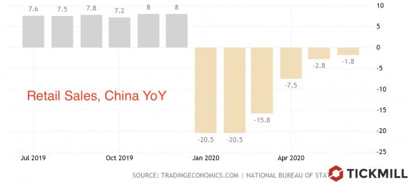 Китай увернулся от рецессии, но рост зависит от Запада.