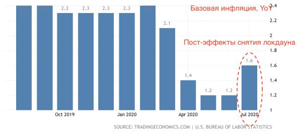 ФРС: стимулирование еще не закончено