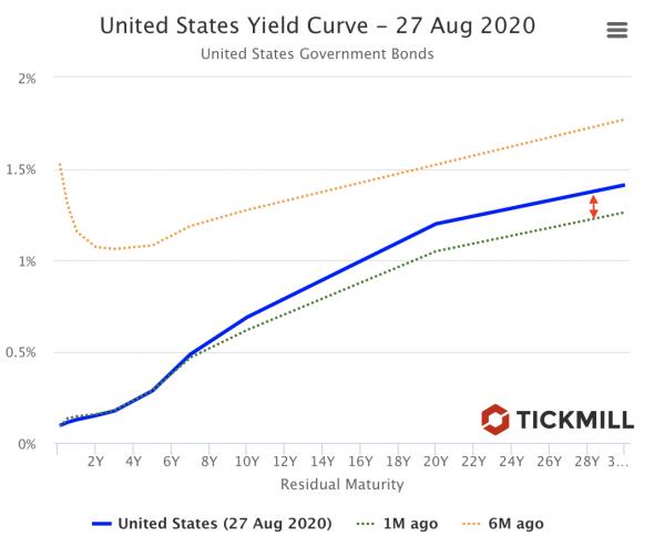 Предложит ли ФРС нечто большее, чем «смену амбиций»?