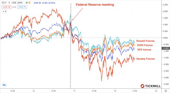 Заседание ФРС. Ключевая мысль.
