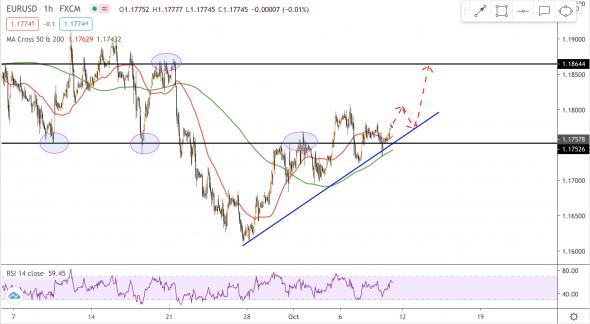 Золото и EURUSD: и снова позитив по фискальной сделке
