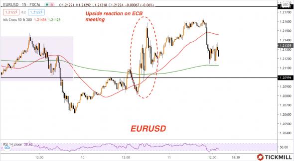 ЕЦБ за сильный евро; рынок акций остался без поддержки.