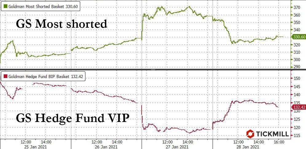 Почему рынок может падать дальше, но недолго