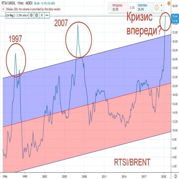 RTSI в бочках нефти