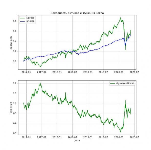 Профессиональный инвестиционный калькулятор на Python