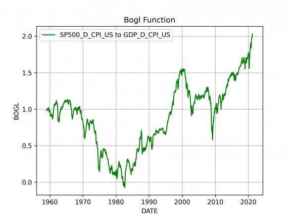Функция Богла SP500 и ВВП США
