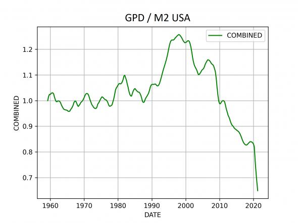 ВВП США / M2 USD