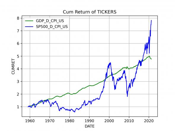 Реальный ВВП США и SP500 с учетом инфляции