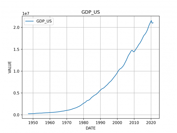 Номинальный ВВП США