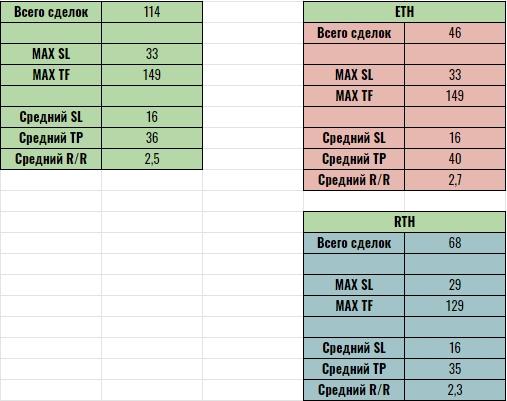 Средние значения SL / TP / RR для ES.  Личные наблюдения