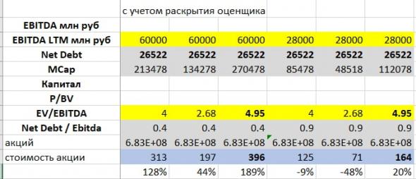 Вышел отчет оценщика по распадской
