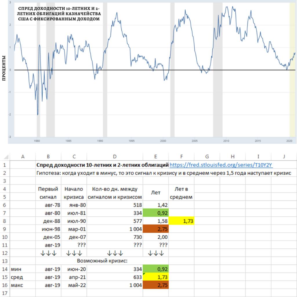 Когда рухнут рынки?