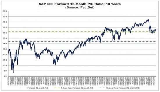 Американский фондовый рынок: Пузырь или все-таки нет?