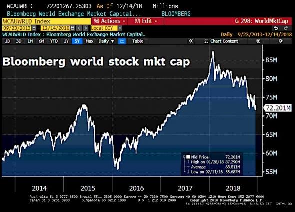 Several charts as a food for thought (краткий обзор происходящего на глобальных рынках)