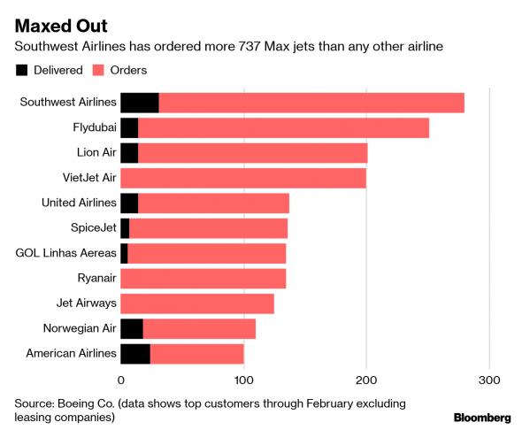 Анализ ситуации с Боинг 737 Max 8.