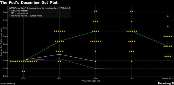 """Как работает экономический прогноз ФРС. Расставляем точки над """"Dot Plot""""."""