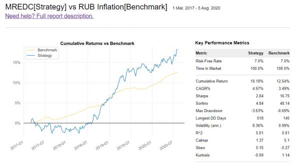 Индекс недвижимости от МосБиржи