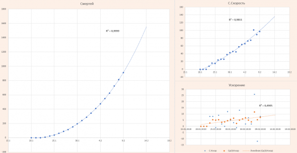 Статистика по коронавирусу на начало 10.02 Заболевшие, смертей, выздоровевших, смертность