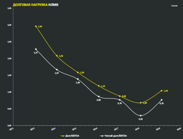 НЛМК 2020 - годовые показатели за 7 последних лет