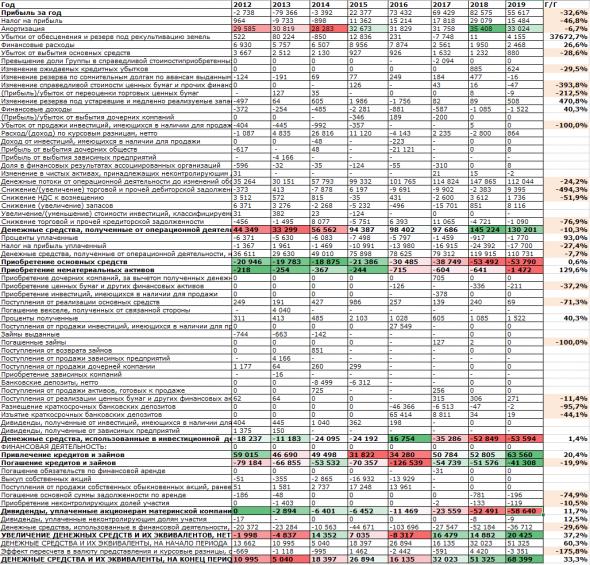 ММК 2020 ФУНДАМЕНТАЛЬНЫЙ АНАЛИЗ АКЦИЙ | ДИВИДЕНДЫ, ПЕРСПЕКТИВЫ И РИСКИ ИНВЕСТИРОВАНИЯ В АКЦИИ ММК