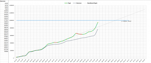 Итоги за 27 месяцев инвестиций