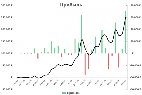 Результаты за 33 месяца инвестиций