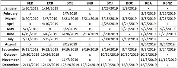 Календарь выхода решений ЦБ по ставкам