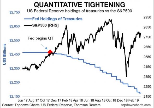 ФРС продолжает сокращение баланса. Рынки не догоняют))))