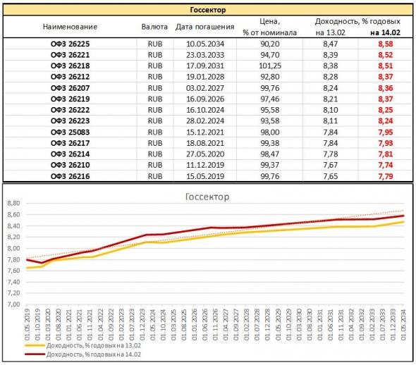 Обзор доходностей облигационного рынка России. Драма, антракт