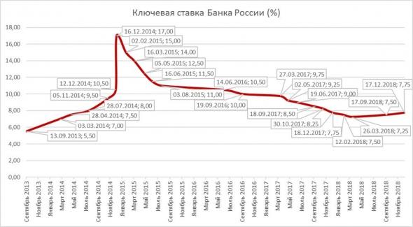 Когда ставка не определяет ничего (в преддверии решений ЦБ РФ)