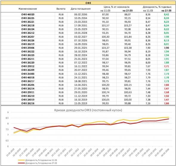 Мониторинг доходностей гособлигаций. Титаник и несгораемые 9%
