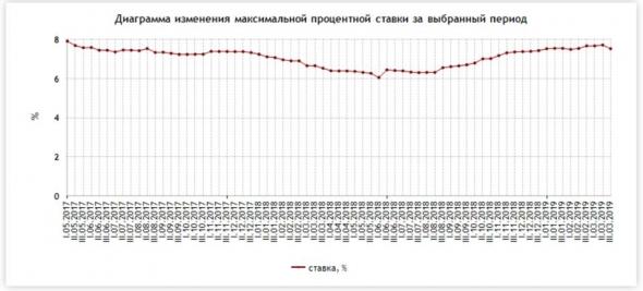 ЦБ РФ: ставка по депозитам падает. Ждем исхода граждан в облигации?