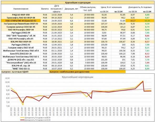 Мониторинг доходностей облигаций крупнейших российских корпоратов