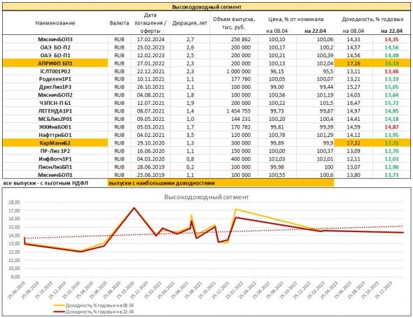 Мониторинг доходностей облигаций высокодоходного рублевого сегмента
