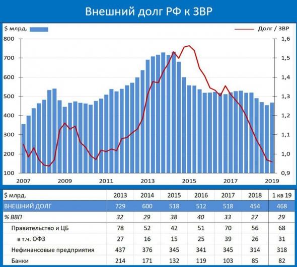 Россия наращивает долг