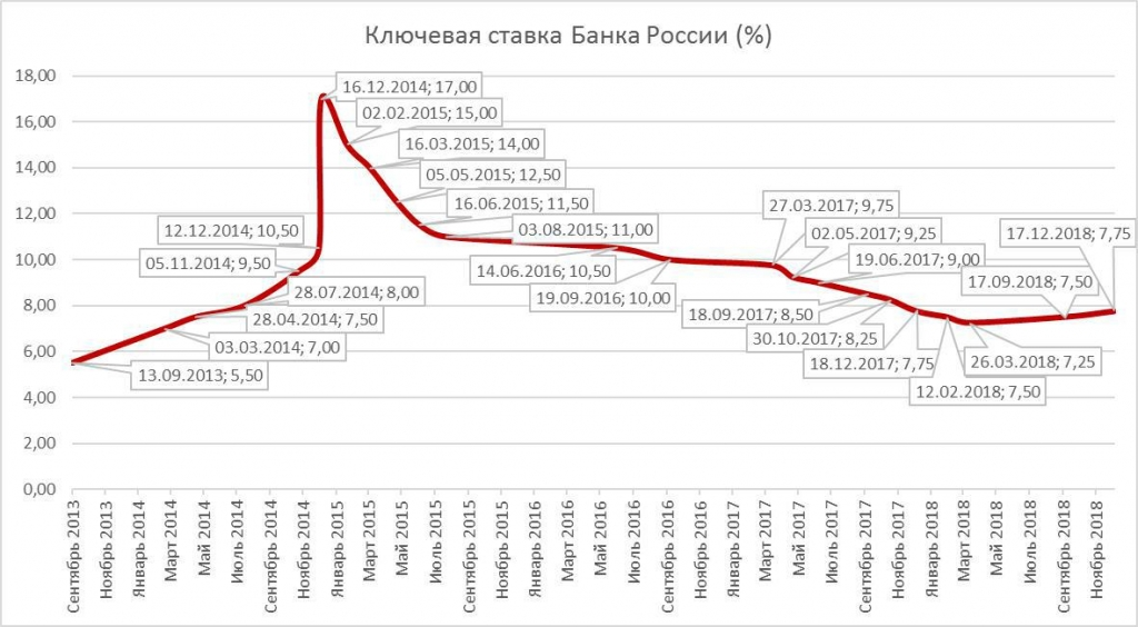 Ключевая ставка ЦБ РФ с 1 марта 2019 года