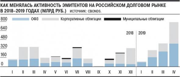 Апрель. Рекорды российского долга