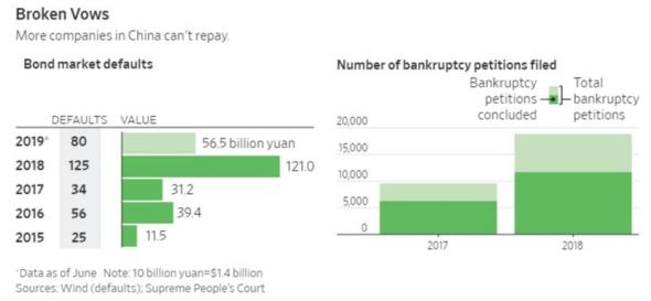 Китай, долги и вал дефолтов