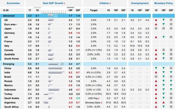 """Moody`s, прогнозы роста ВВП и Россия как потенциальная """"тихая гавань"""""""