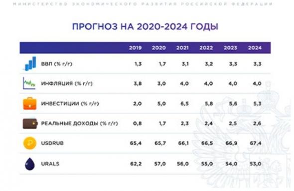 Макропрогноз Минэкономразвития настраивает на снижение ключевой ставки в сентябре