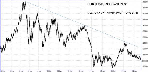 Евро снизился к доллару до минимальных значений за два года. И вряд ли это дно