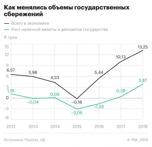 Денежные сбережения государства рекордны. Надеемся на инвестиционный бум