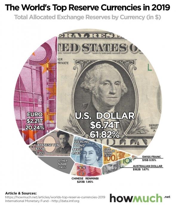 Доля американского доллара в мировых резервах превышает доли прочих валют вместе взятых