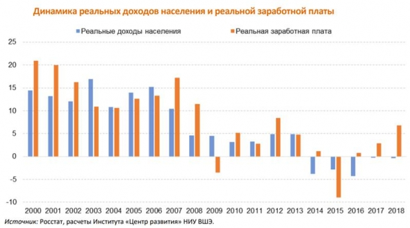 Рост долговой нагрузки российских домохозяйств продолжается и должен привести к еще большей деградации банковской системы