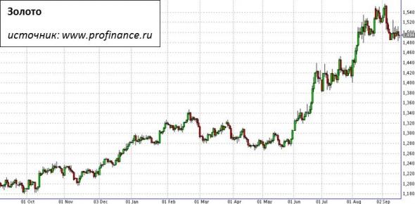 ФРС снизила ставку. Что это дает рынкам?