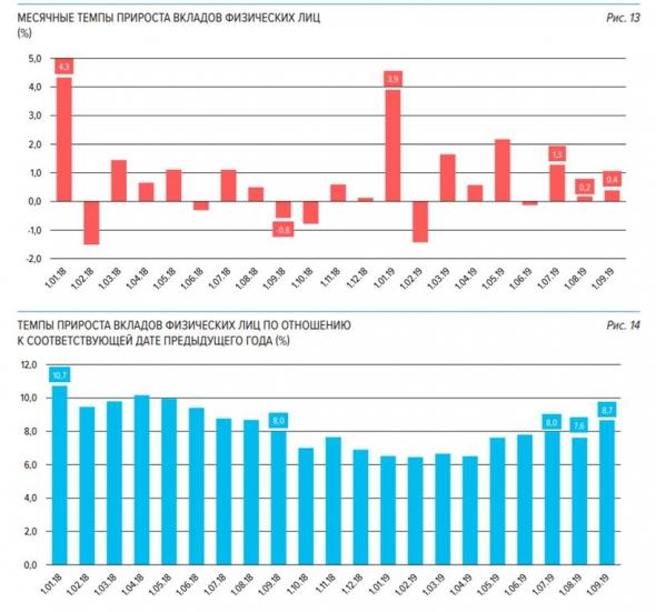 О статистике депозитов, по материалам ЦБ