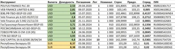Доходности долларовых облигаций. И рублевых облигаций Белоруссии
