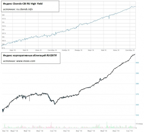 Как развивается сектор ВДО. На примере индекса Cbonds