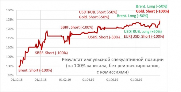 Все купили золото?